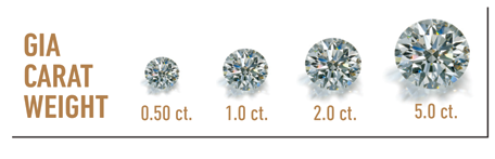 GIA Carat Weight
